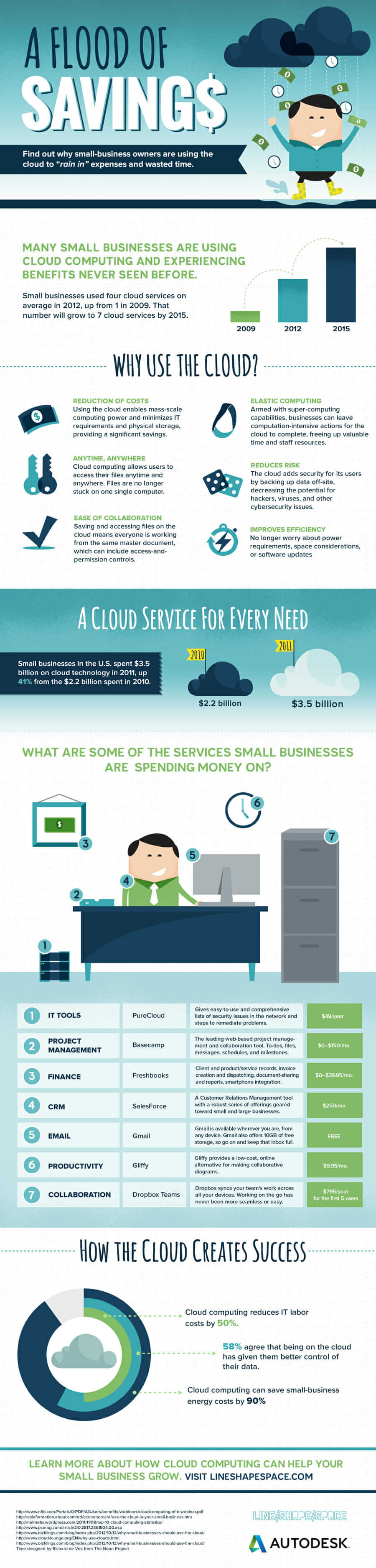 cloud-saving-infographic