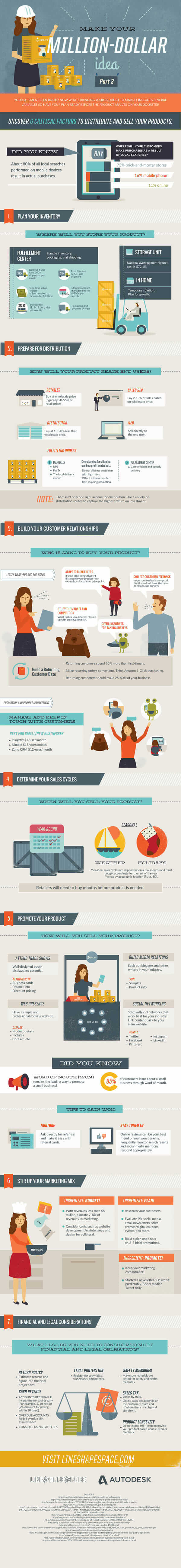 product_distribution_infographic