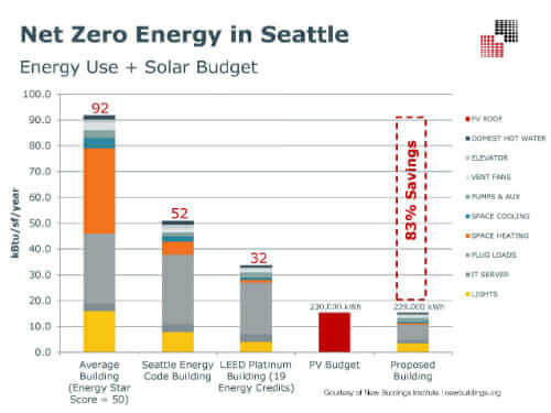 netzero_building_design_solar_budget_energy