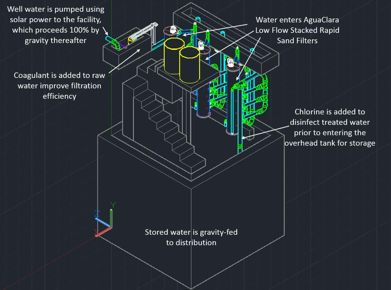 aguaclara diagram autocad