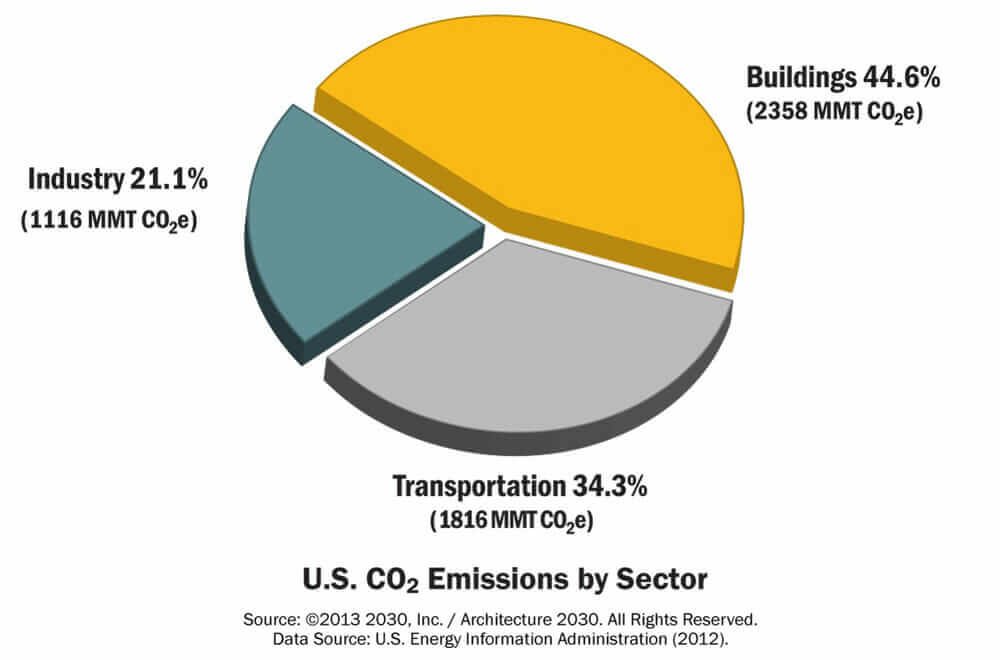 architecture_2030_co2_emissions