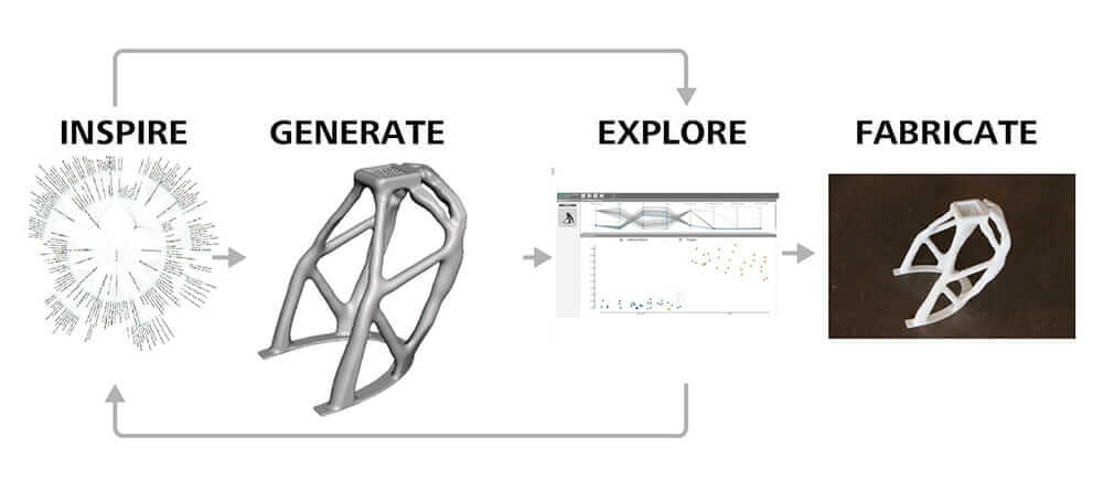 generative_design_cycle
