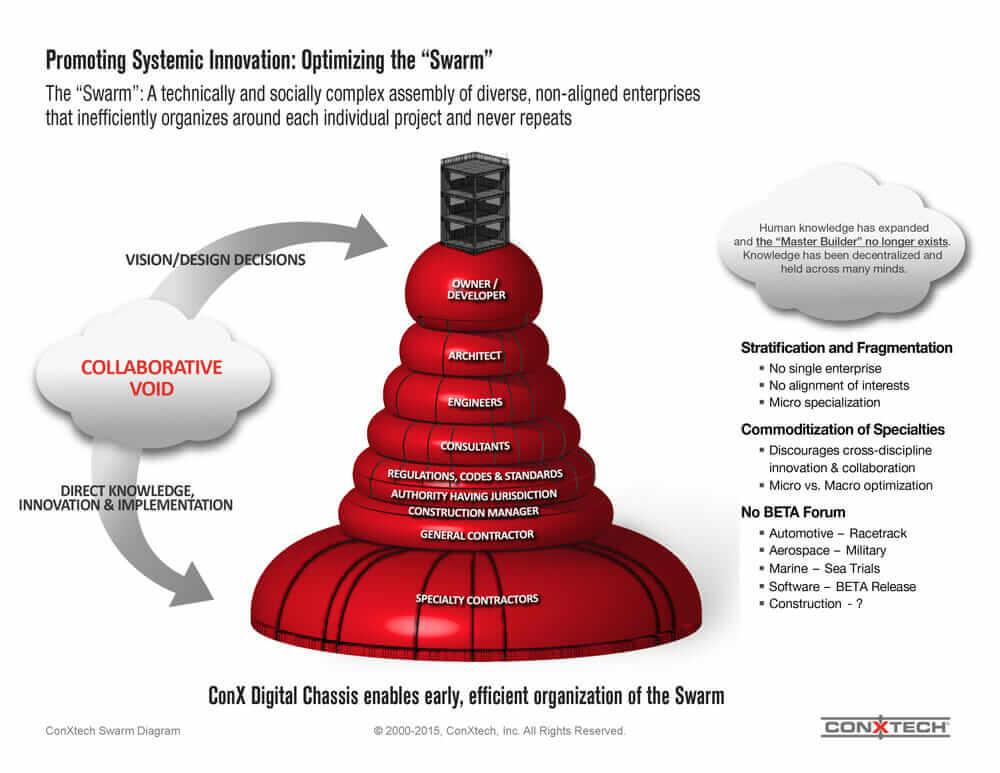 """modular construction 'The Swarm"""" ConXtech"""