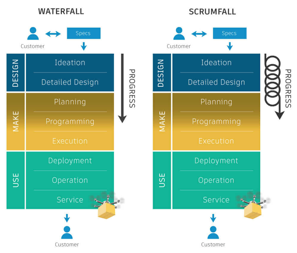 Waterfall hardware development process vs Agile hardware development process diagram