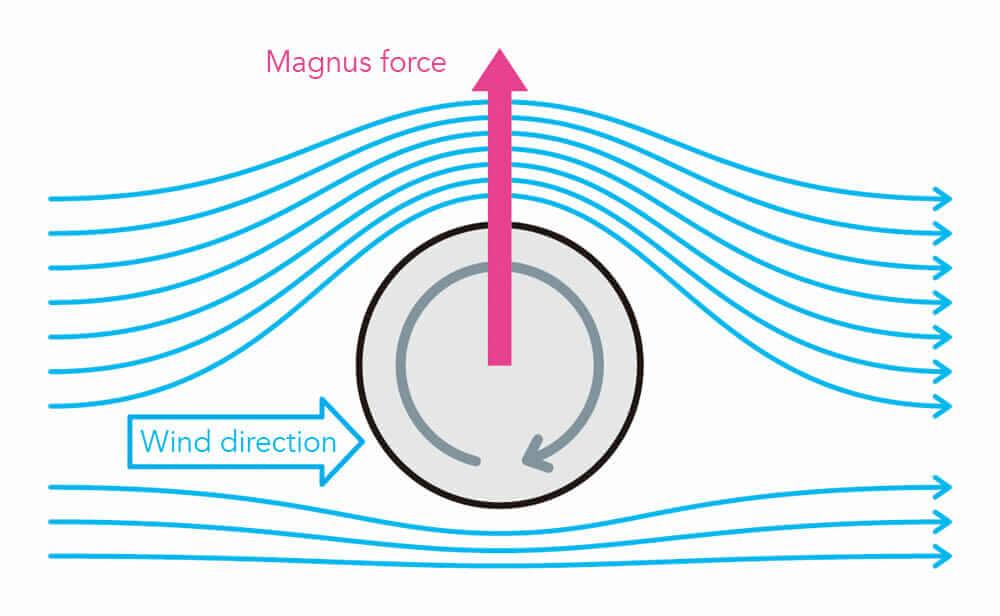 Atsushi Shimizu's Challenergy: Typhoon-Proof Wind Turbines