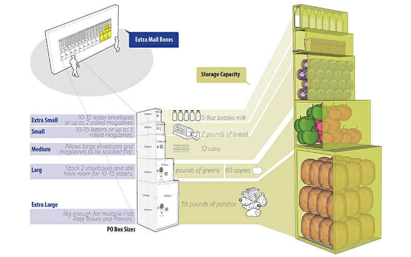 Diagram of PO box food-storage capacities from the First Class Meal plan.