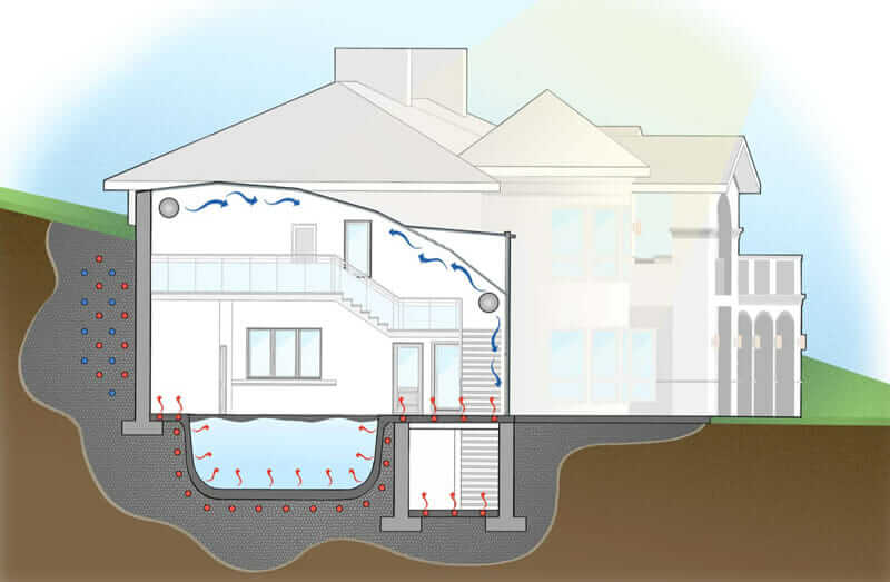 Design illustration of geothermal energy in Frederick, Maryland–based residential project.