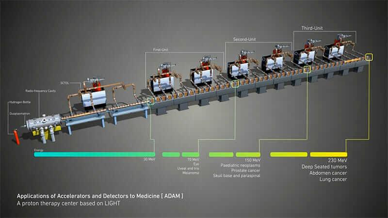 proton beam therapy accelerator
