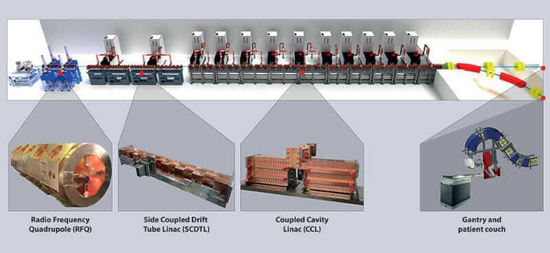 陽子線 治療 LIGHT システム 構成要素部品