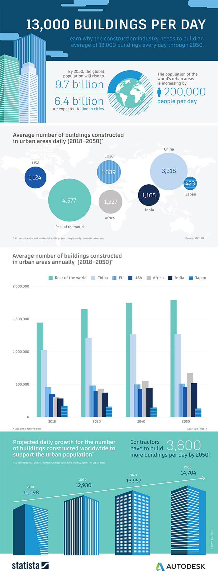 13,000 buildings per day