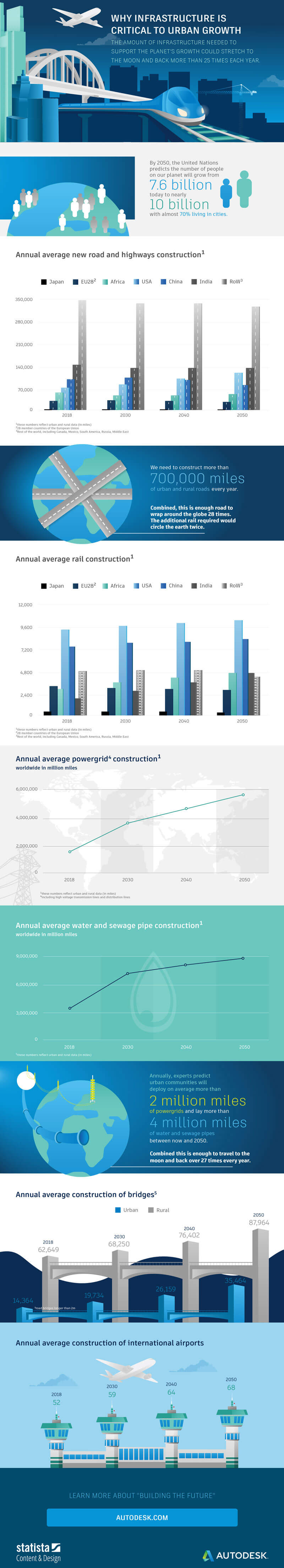 global infrastructure infographic