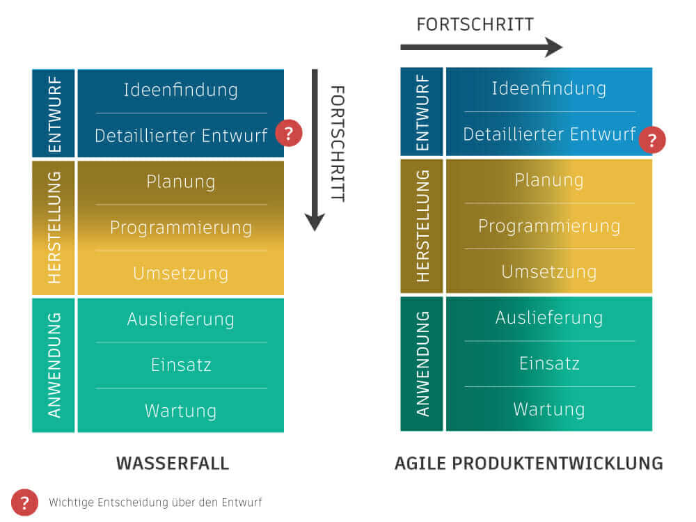 agile manufacturing left to right process
