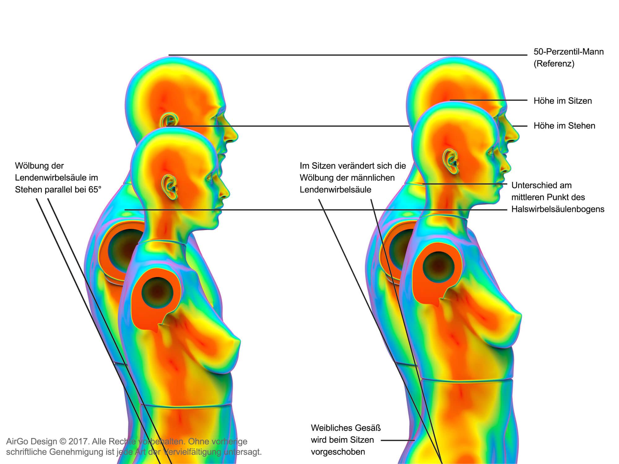 Krperscanning Steht Im Zentrum Der Nutzerorientierten Gestaltung