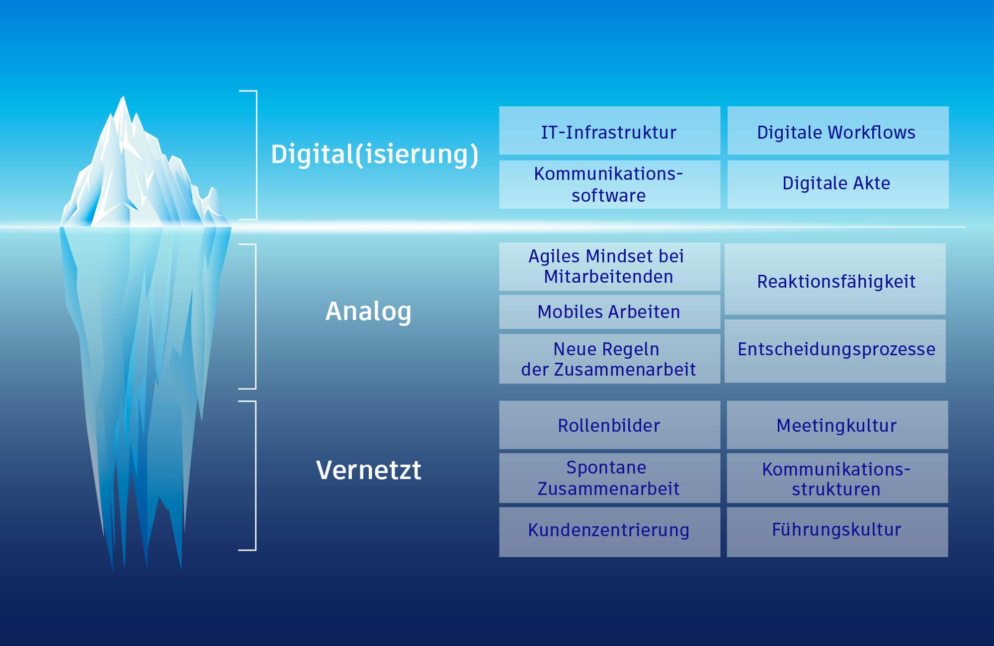 Die Digitale Transformation und ihr Ansatz sind deutlich umfassender als Industrie 4.0 und bedeutet mehr als vernetzte Sensoren.