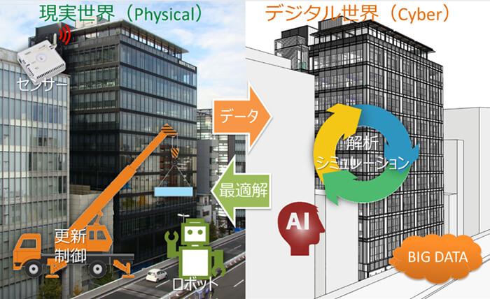 安井建築設計事務所 BIM IoT