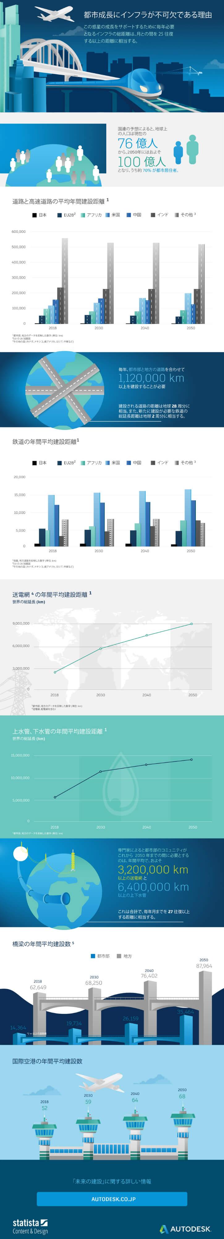世界 インフラ インフォグラフィック