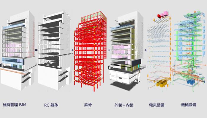 維持管理 BIM の構成。建築は見える部分を簡素表現した設計図 (一般図) レベルの詳細度、設備は系統別表示 (プロット表示含む) を行なった総合図レベルの詳細度。
