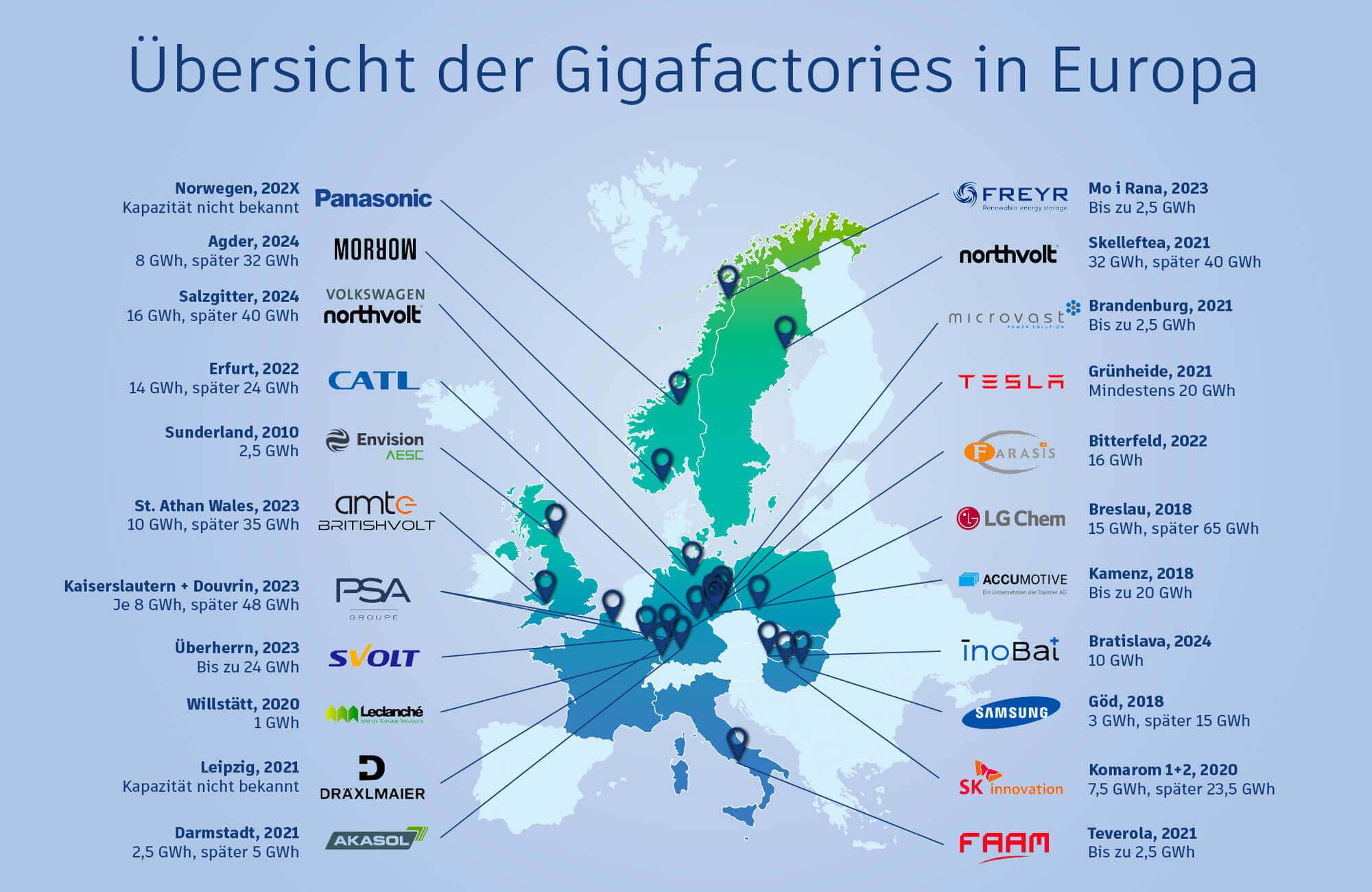 Cette carte montre la popularité de l'Allemagne comme lieu de production de batteries et donc de giga-usines. Les investisseurs apprécient particulièrement l'expertise automobile du centre de l'Europe. Mise à jour mars 2021
